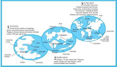 Sejarah Perkembangan Muka Bumi Berdasarkan Teori Pergerakan dan Pengapungan Benua, Lempeng Tektonik, Alfred Wegener, dan Jason Morgan