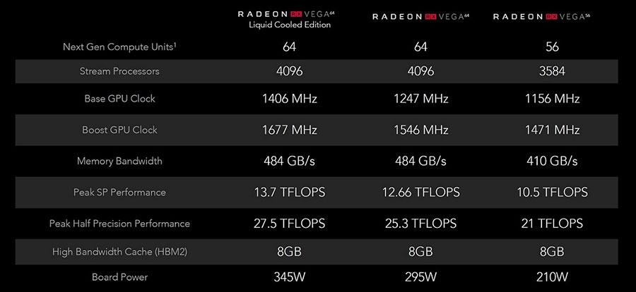 Especificações RX Vega