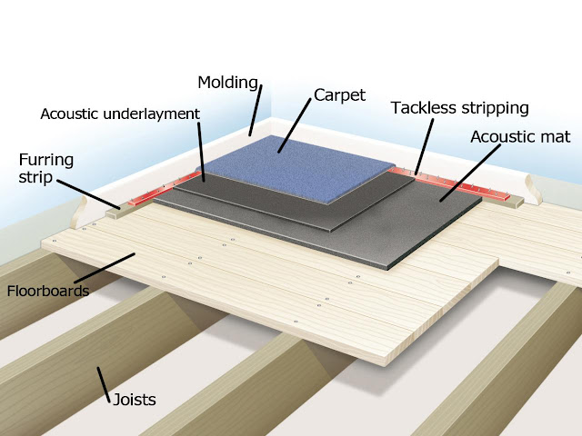 soundproofing floors layout