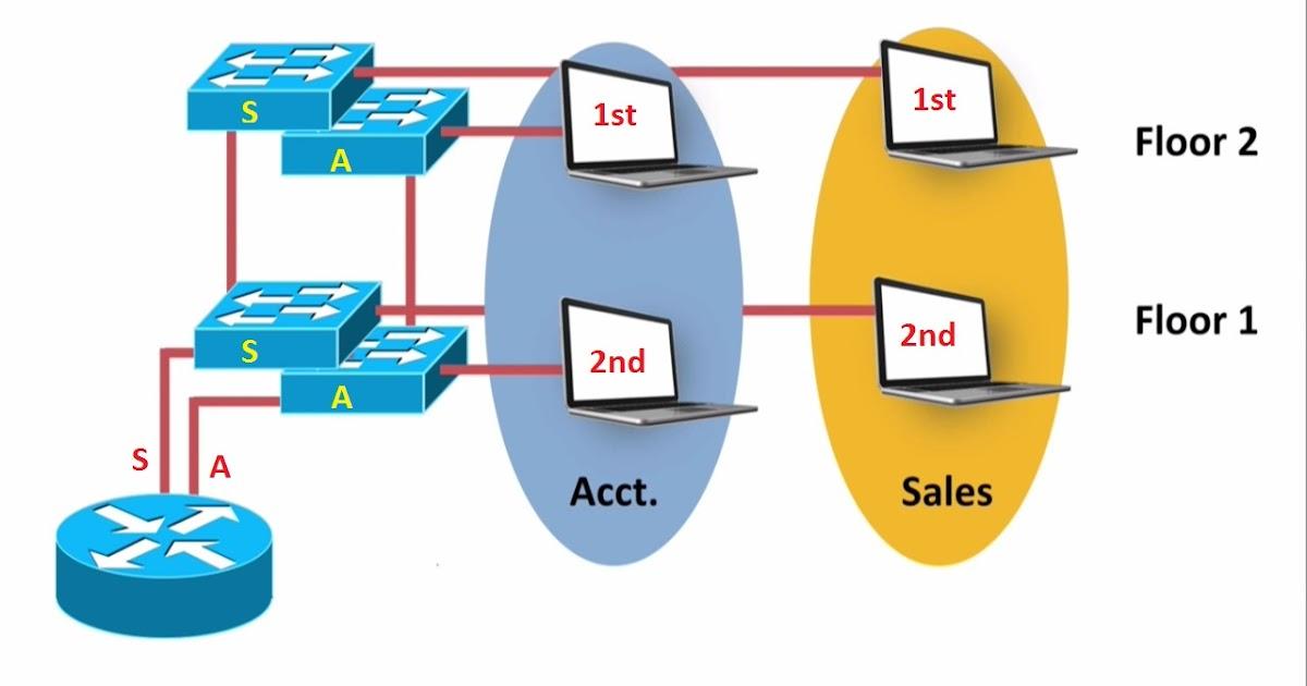 ospf anatomy of an internet routing protocol pdf