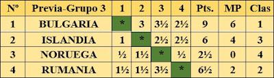 Resultados fase preliminar del III Campeonato Mundial Universitario de Ajedrez - Uppsala 1956 - Grupo 3