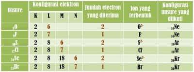 ikatan kimia dan kestabilan atom