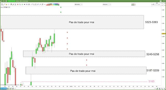 Plan de trade pour vendredi [23/02/18] #cac40 $cac