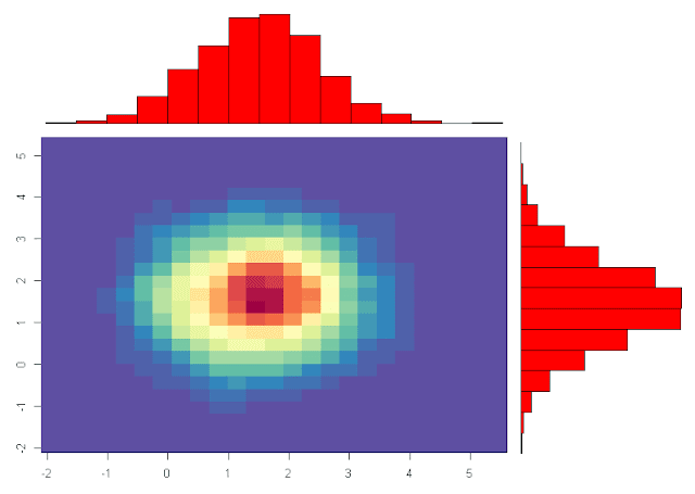 5 Ways to Do 2D Histograms in R | R-bloggers