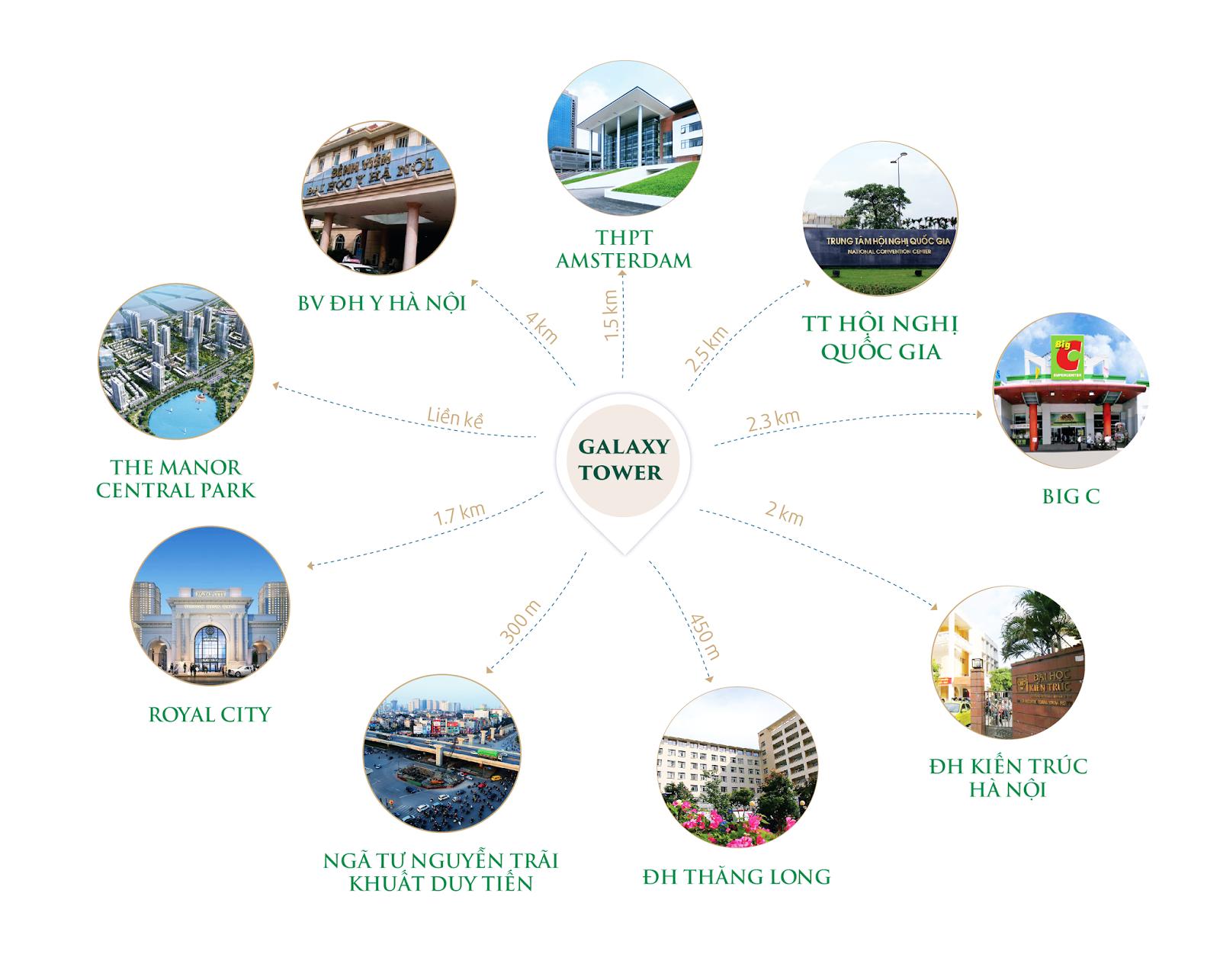 Liên kết vùng dự án Galaxy Tower Nguyễn Xiển