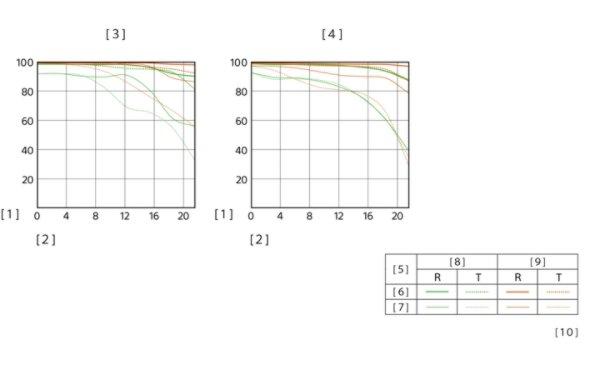 sony mtf chart 12-24 wide angle lens