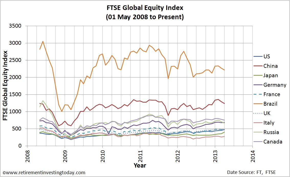 FTSE Global Equity Index Series