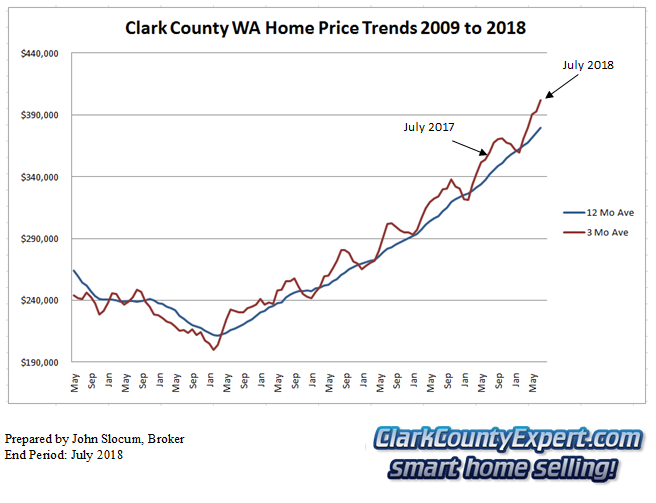 Clark County Home Sales July 2018- Average Sales Price Trends