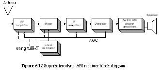 The Superheterodyne AM Receiver  Keep In Touch