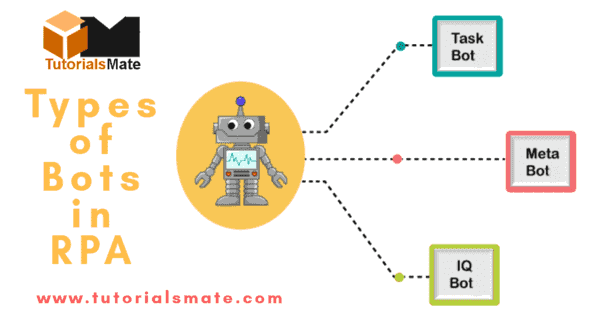 Types of RPA Bots - RPA Interview Questions