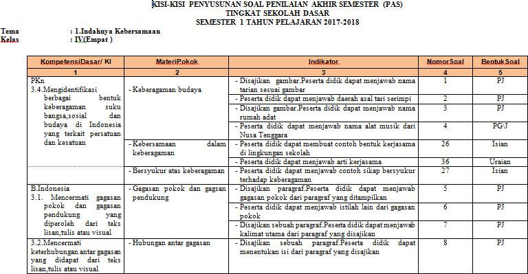 Download Kumpulan Kisi Kisi Soal Uas Pas Kurtilas Sd Mi Semester