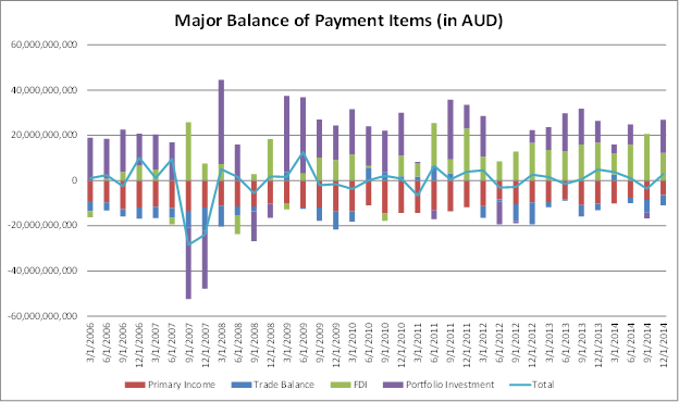 Australia balance of payment - FDI is key