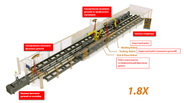 Роботизированная линия BeamMaster Fit+Weld в базовой конфигурации