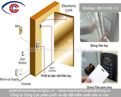 Sơ đồ lắp đặt vị trí các thiết bị kiểm soát cửa.