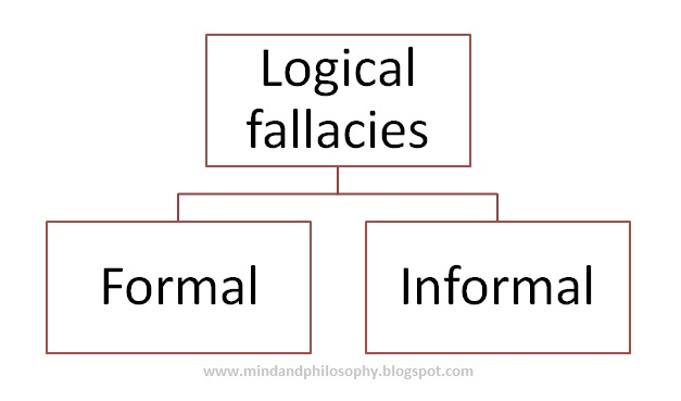 Logical fallacies or fallacies in argumentation