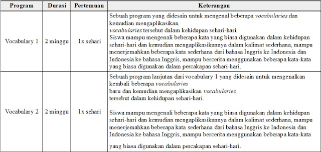 Tabel Program Vocabulary Lembaga Mahesa Institute