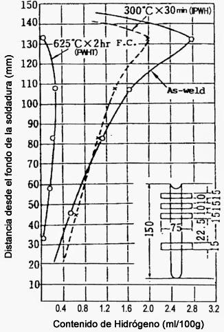 Diagrama de carbono: juntas de soldadura