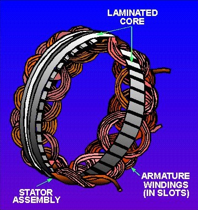 Seattle Subaru Timing Belt Done Right also S5x60150 additionally Star Delta 3 Phase Motor Starting furthermore Watch also Where Is The Generator In A Large Turbofan Of A  mercial Airliner. on case alternator diagram