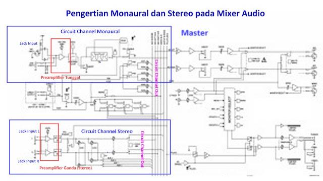 Diagram skema Mixer stereo dan mono