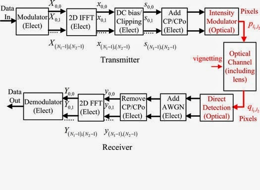 Analysis of the Effect of Vignetting on MIMO Optical
