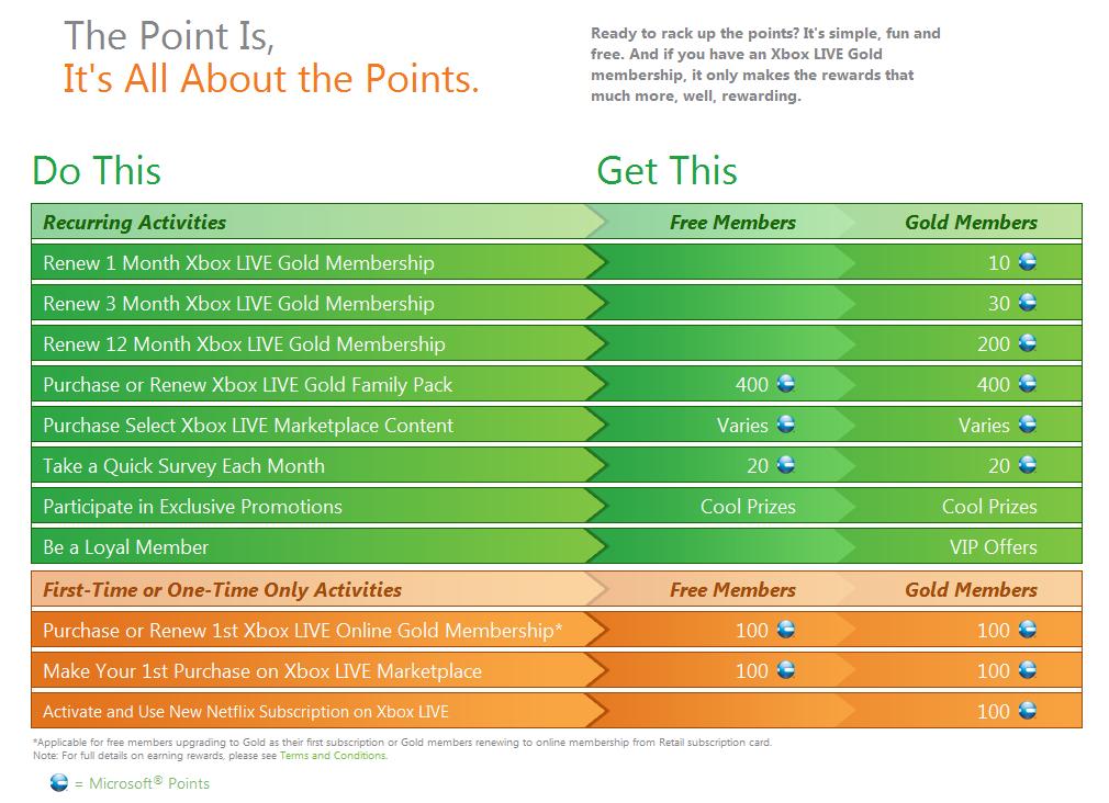 1600 Microsoft Point Codes