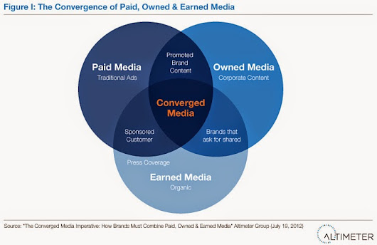 understanding the convergence of media systems and According to jenkins, media convergence is an ongoing process that should not be viewed as a displacement of the old media, but rather as interaction between different media forms and platforms (jenkins, 2006.