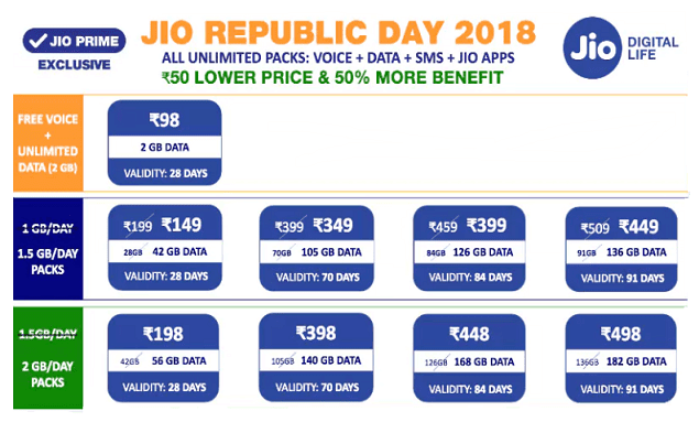 Reliance Jio Republic Day Offer 2018
