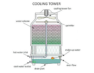 Bagian - Bagian Cooling Water