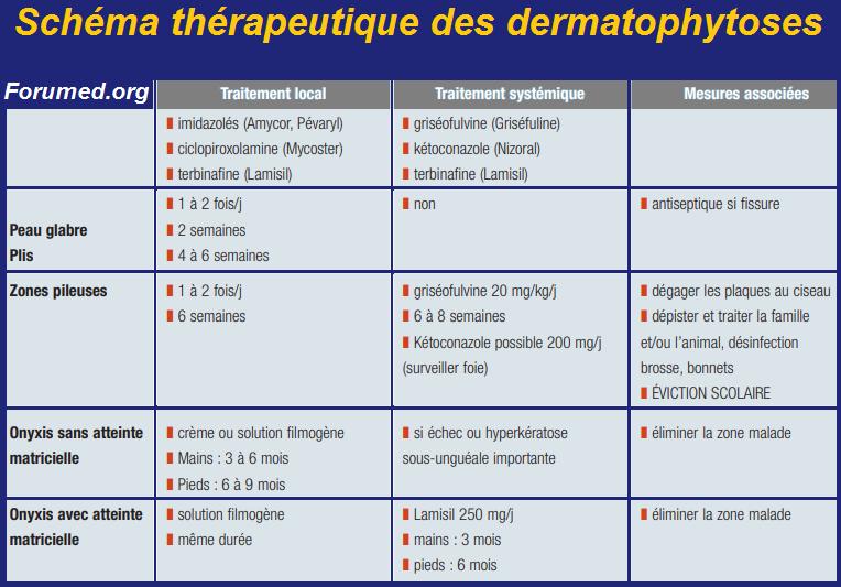 Schéma thérapeutique des dermatophytoses