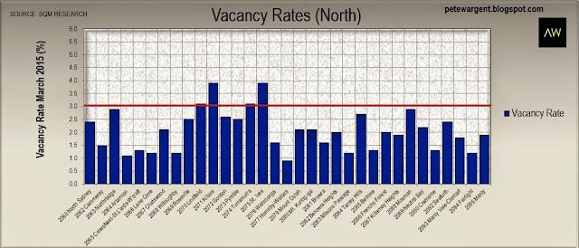 Vacancy rates (north)