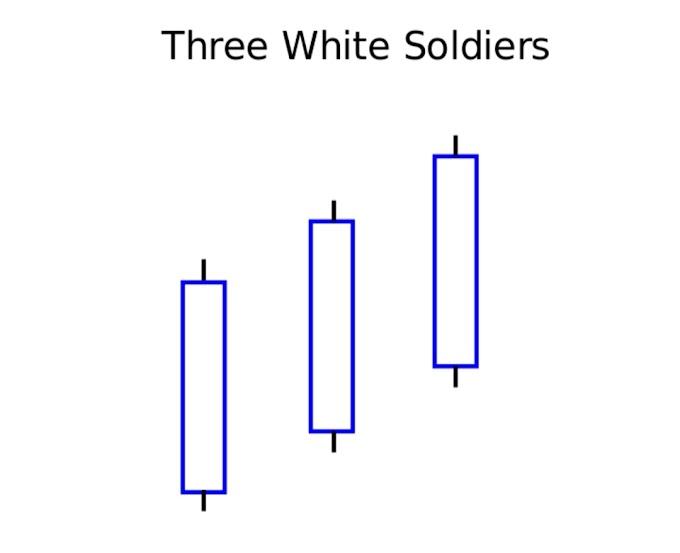 """Tiga Askar Puteh aka """"Three White Soldiers"""""""