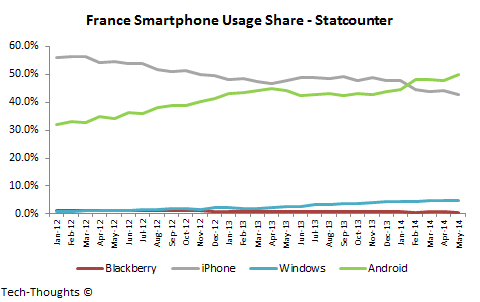 France Smartphone Usage Share