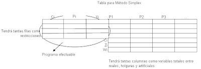 tabla-generica-para-metodo-simplex