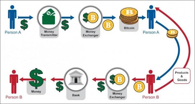 Susur galur perjalanan wang bitcoin dan keuntungan di Ethtrade
