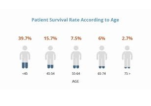 Peritoneal mesothelioma survival rate