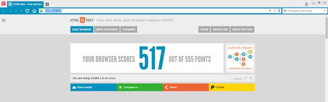Vivaldi HTML5 Test