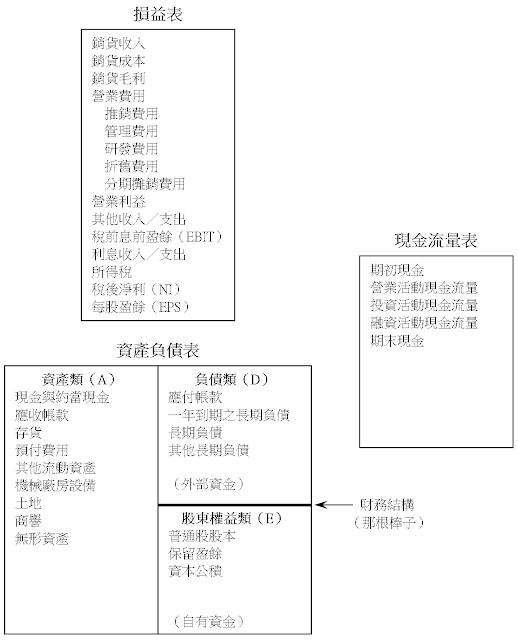 財務報表的立體模型