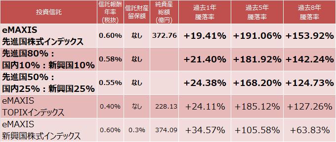 先進国株式と全世界株式の成績比較表