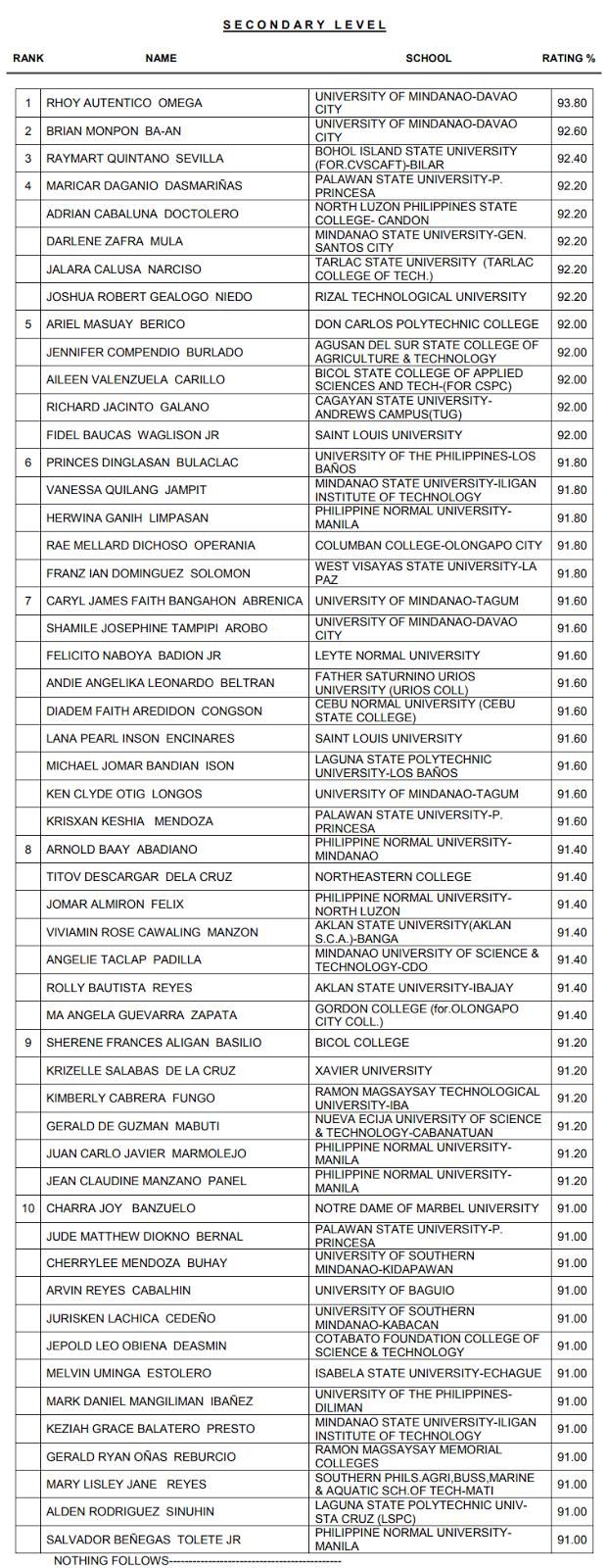 Top 10 Examinees September 2017 LET Secondary Level