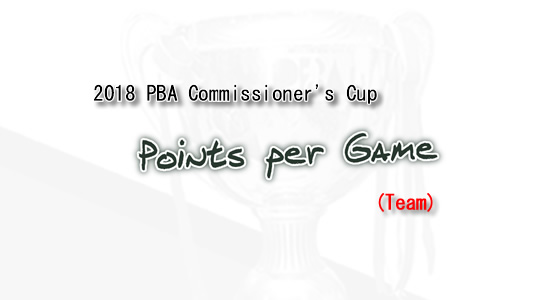 List of Points per game leaders 2018 PBA Commissioner's Cup (Team)