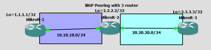 Lab 5 How To Configure iBGP Peering Mikrotik with 3 Router