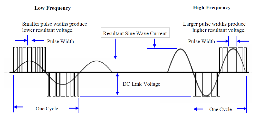 Electrical and Instrumentation Engineering: Why V/F Ratio Is