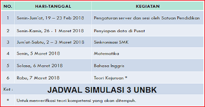 Jadwal Simulasi 3 UNBK 2018 SMP/MTs SMA/MA dan SMK/MAK