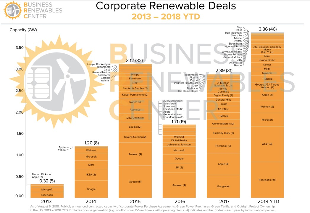 bb4f7fad25c NewEnergyNews  Facebook Joins Companies Going 100% New Energy