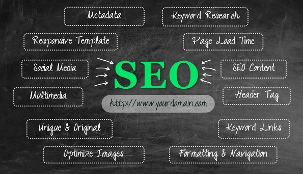 Tips to Improve Your SEO Ranking That Will Generate Huge Traffic To Your Site
