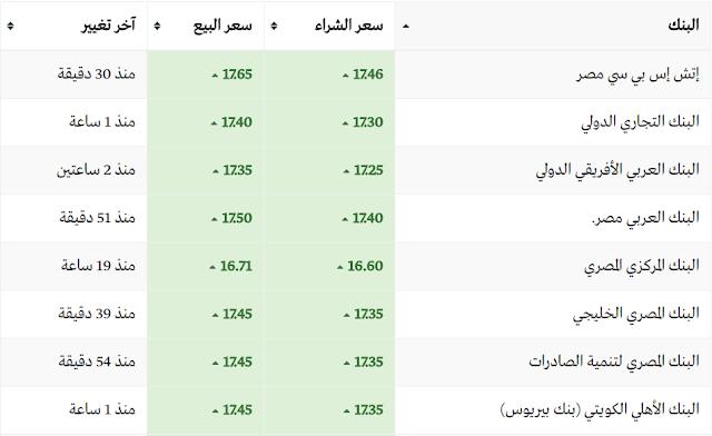 سعر الدولار اليوم فى البنوك الثلاثاء 7-3-2017 والسوق السوداء وأسعار الدولار الان