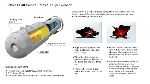 Image Attribute: Father Of All Bomb - Its destructive power is comparable to that of a nuclear warhead / Source: RIA Novosti