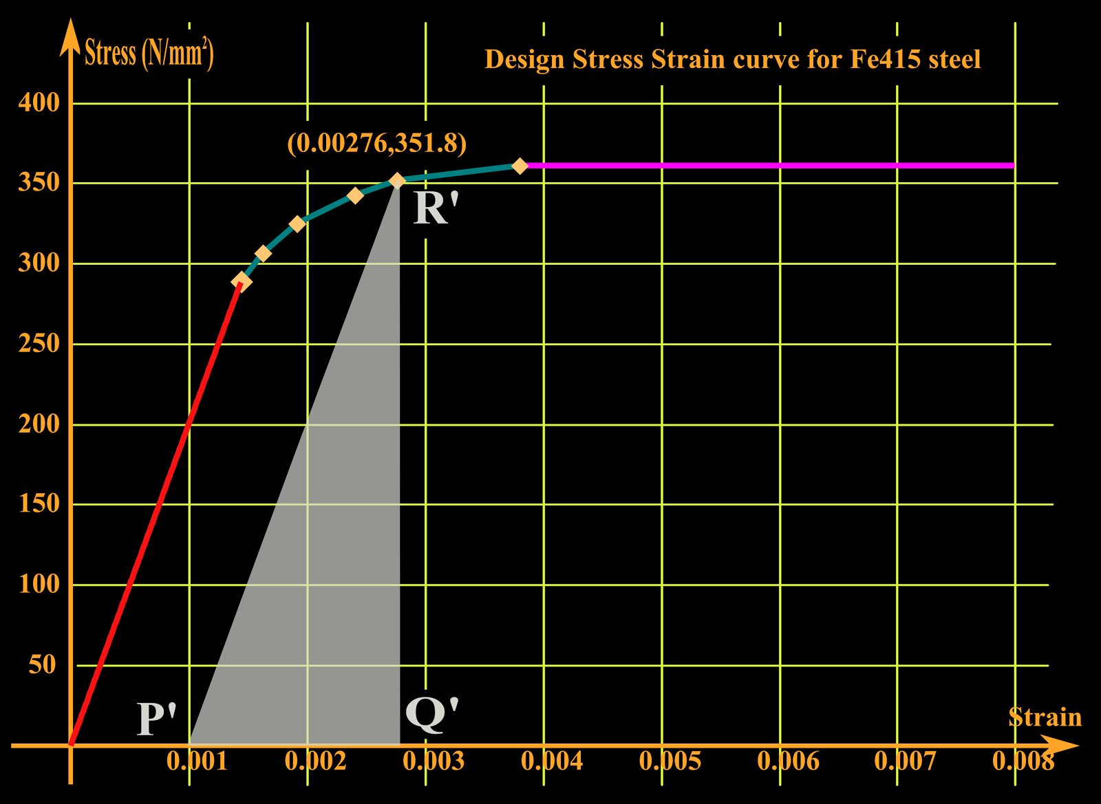 stress strain diagram for steel mesophyll cell reinforced concrete design chapter 3 cont