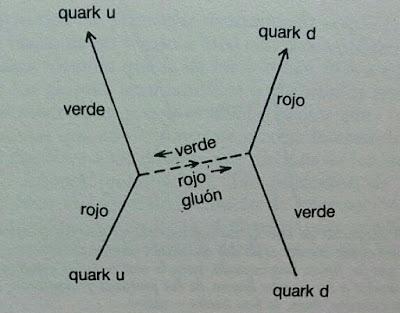 Interaccion entre quarks mediante el intercambio de gluones