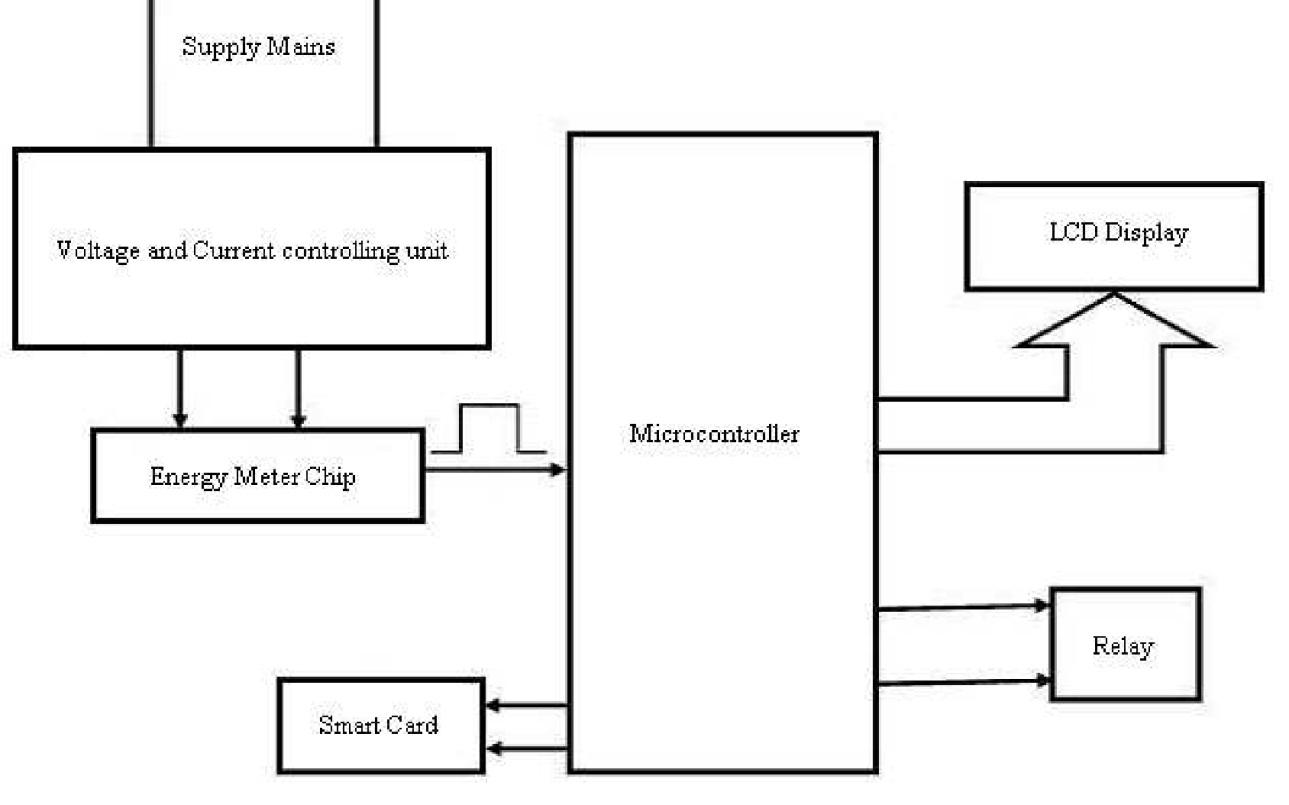 Single Phase Kwh Meter Wiring Diagram Dodge Ram 2500 Energy Circuit  The